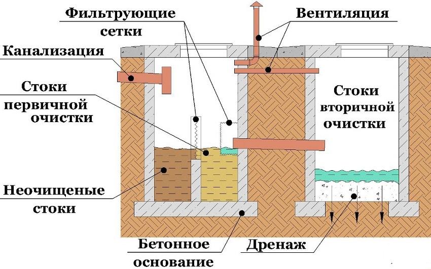 Использование септиков для стоков из бани