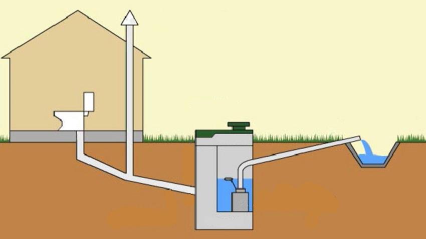 Схема канализации для туалета в бане с септиком и вентиляцией