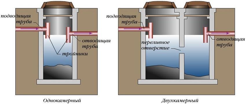Септики одно- и двухкамерного типов