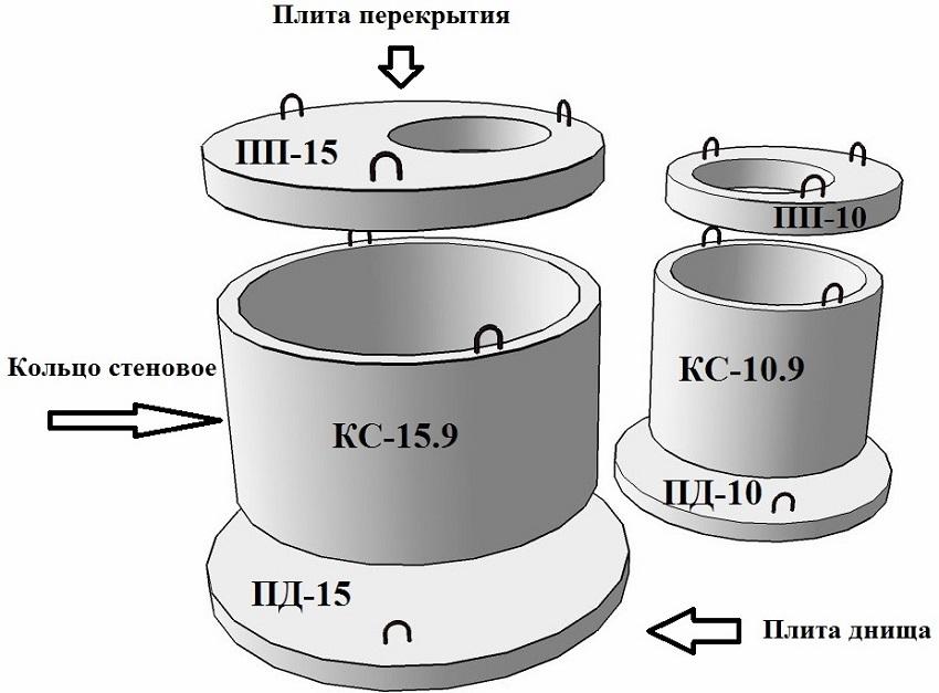 Размеры стеновых бетонных колец