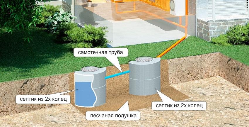 Схема установки септиков из двух бетонных колец