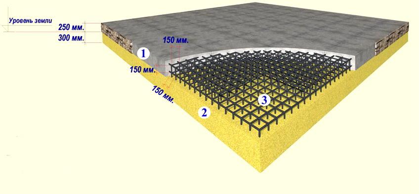 Схема плиточного фундамента в разрезе: 1 - монолитная плита из бетона; 2- песчаная подушка; 3 - арматура