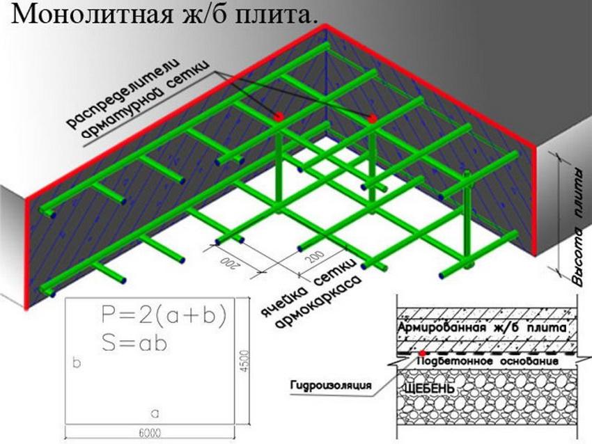Схема расчета армирования железобетонного монолитного фундамента