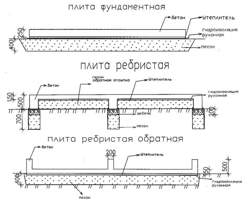 Типы укладки монолитного плитного фундамента