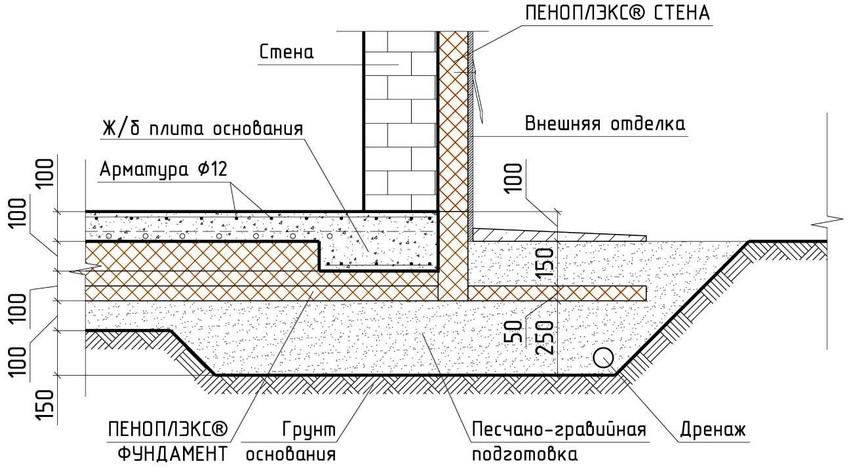 Принципиальная схема устройства утепленной шведской плиты