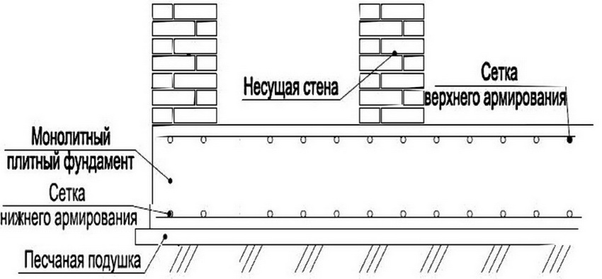 Монолитный плитный фундамент может быть заложен под постройку любого типа - дом, гараж, баню и т. д.