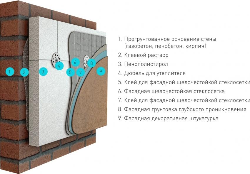 Схема утепления цоколя здания с использованием фасадной штукатурки