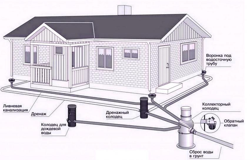 Схема наружной системы отвода воды