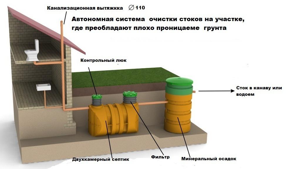 Схема обустройства автономной канализации в частном доме