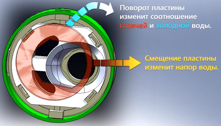 По принципу работы картриджи предназначаются для однорычажных, двухрычажных кранов и термостатов