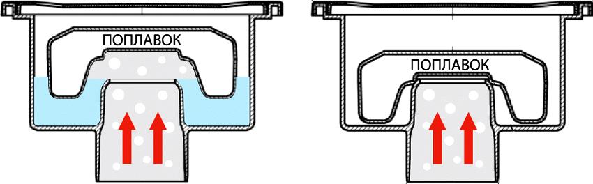 Поплавковые модели канализационных трапов с сухим гидрозатвором работают по принципу сливного бачка