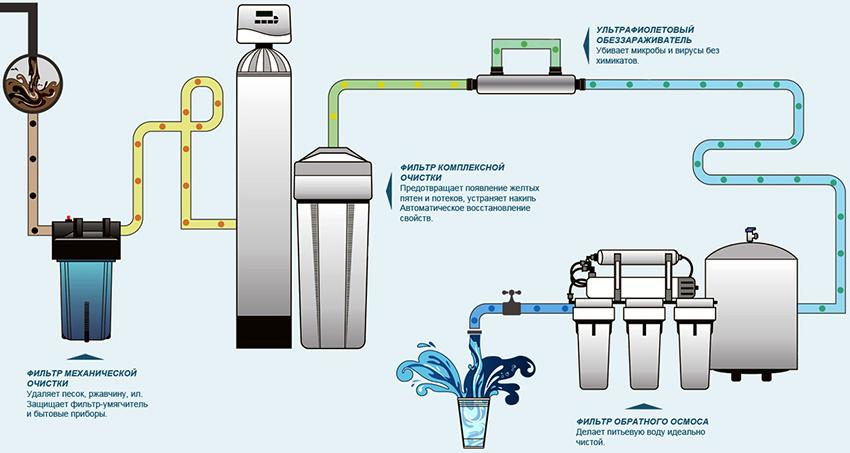 Многоступенчатые фильтры позволяют очистить воду от химических, органических и механических соединений