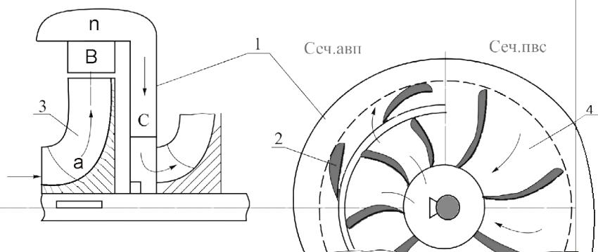 Устройство лопастного насоса: 1 – направляющий аппарат; 2 – лопатки; 3 – рабочее колесо; 4 – межлопаточные каналы