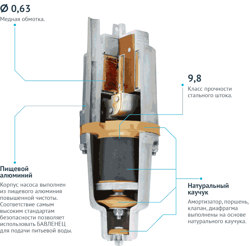 Вибрационные погружные насосы способны поднимать воду на большую высоту