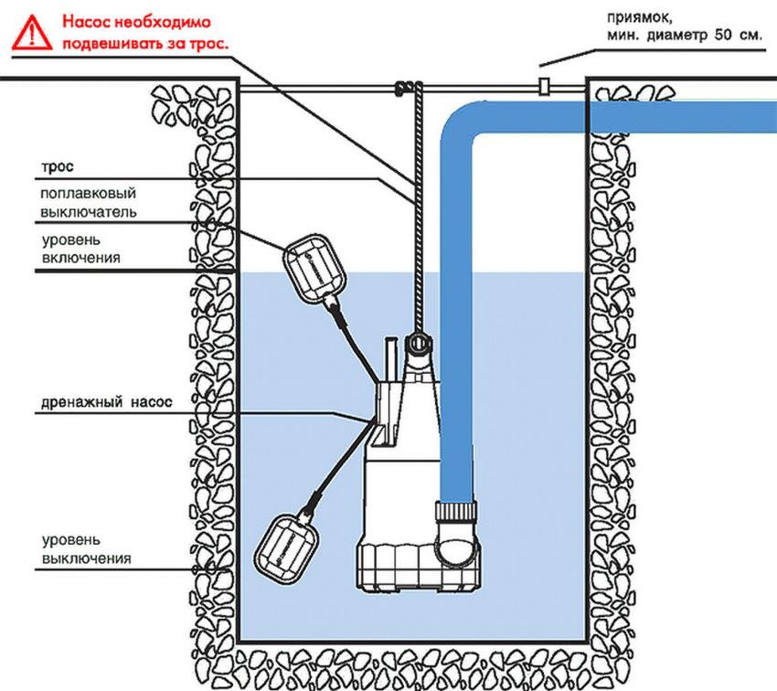 Когда поплавок меняет свое положение, благодаря стальным шарикам и электрическому переключателю, происходит размыкание/замыкание цепи