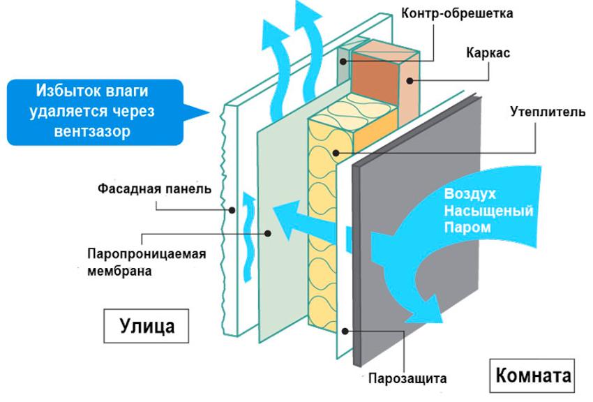 Вентиляционный фасад обеспечивает не только надежную защиту здания, но и оптимальный микроклимат внутреннего пространства