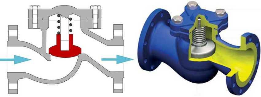Для мягкой системы характерно плавное перемещение лепесткового запорного механизма