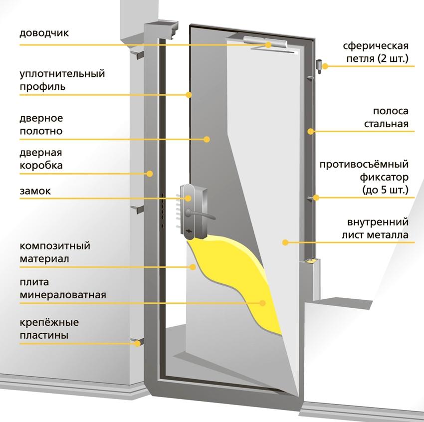 В ходе изготовления противопожарных дверей в большинстве случаев пользуются стандартами ГОСТ 31173 2016