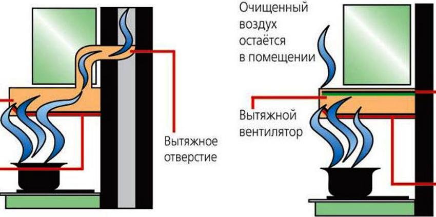 Сравнительные схемы работы вытяжки с отводом в вентиляцию и рециркуляционной