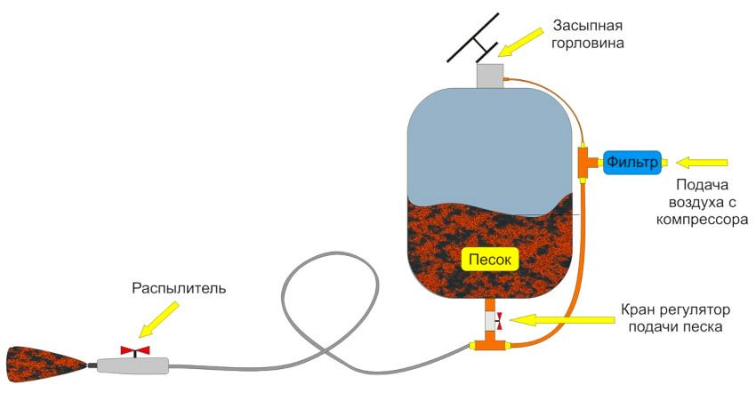 По принципу работы пескоструйный аппарат очень похож на краскопульт