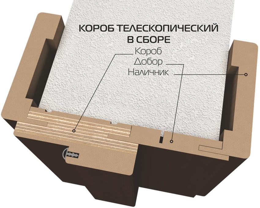Схема сборки телескопической дверной коробки